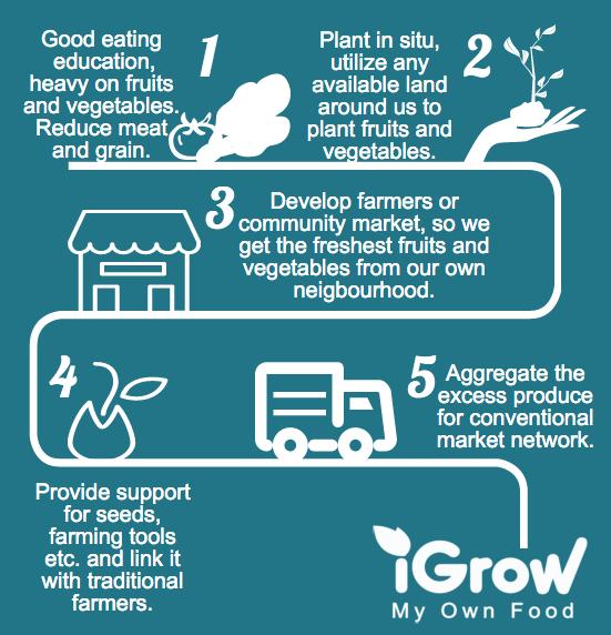 iGrow_my_own_Food